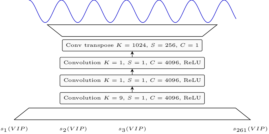 Symbol-to-Instrument Neural Generator